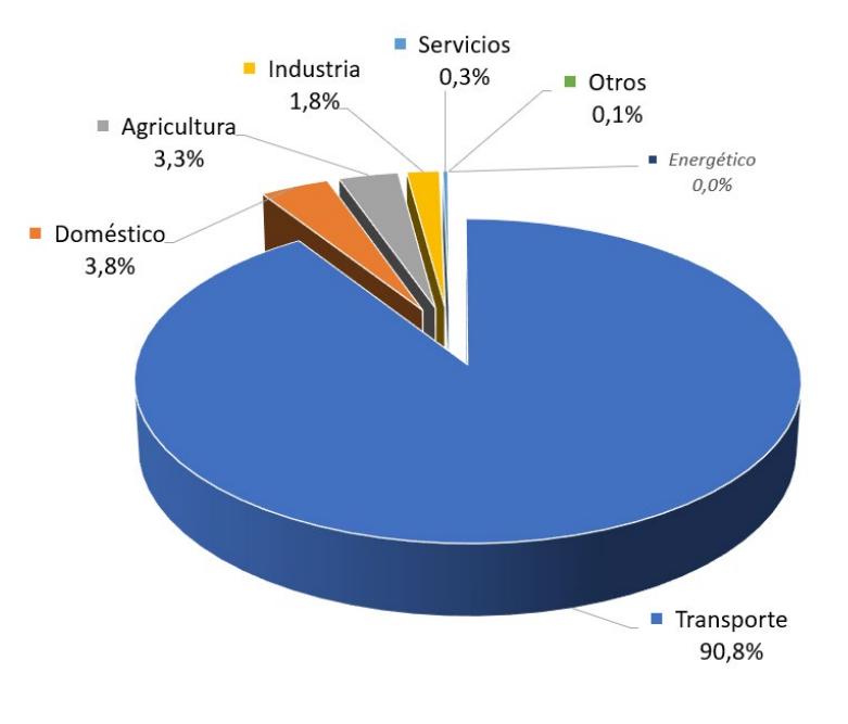 Gráfico: Consumo porcentual de derivados del petróleo por sectores en la Comunidad de Madrid