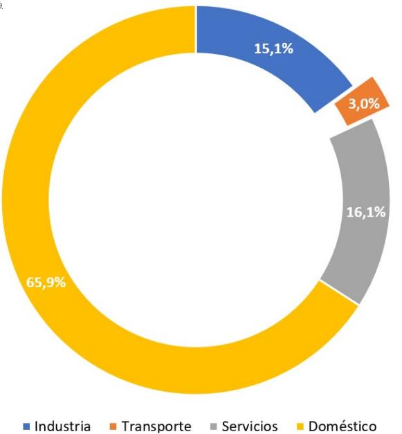 Gráfico: Consumo final porcentual de gas natural por sectores en la Comunidad de Madrid