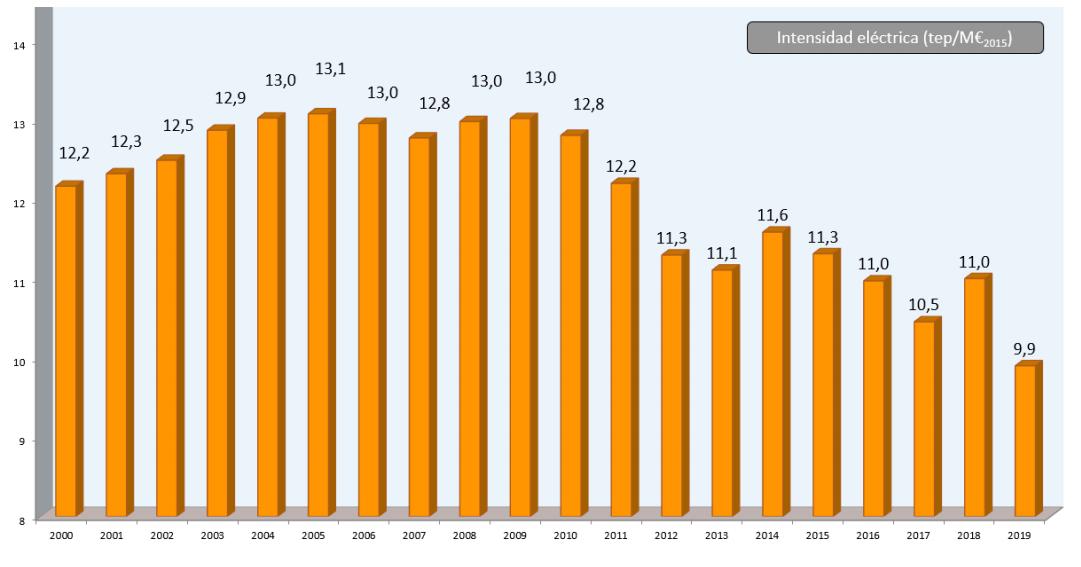Gráfico: Evolución de la Intensidad eléctrica desde el año 2000 al 2019