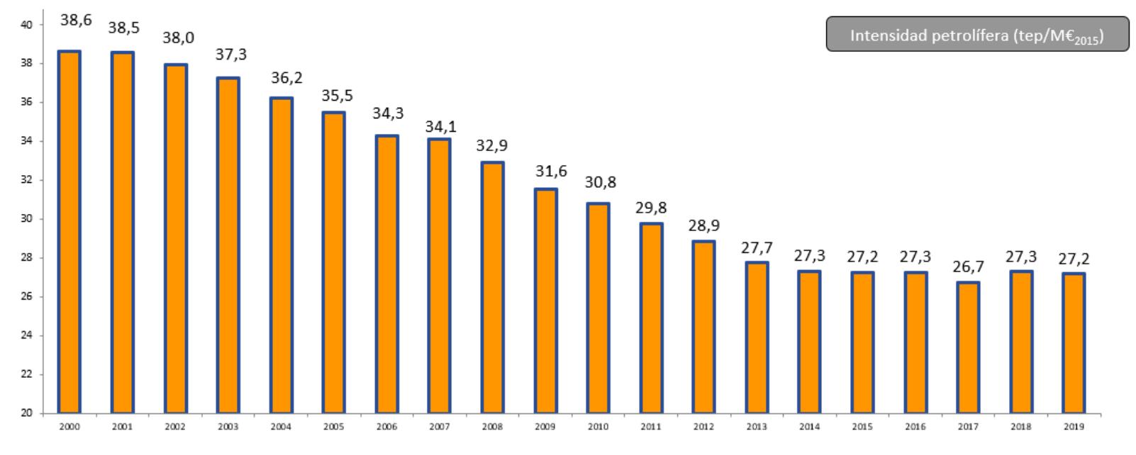 Gráfico: Evolución de la Intensidad petrolífera desde el año 2000 al 2019