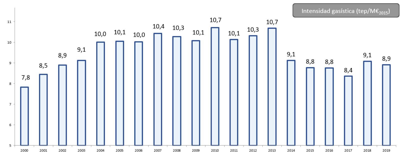 Gráfico: Evolución de la Intensidad gasística desde el año 2000 al 2019