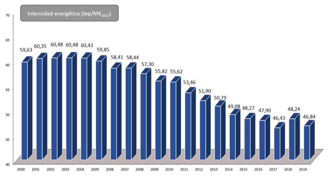 Gráfico: Evolución de la Intensidad energética desde el año 2000 al 2019