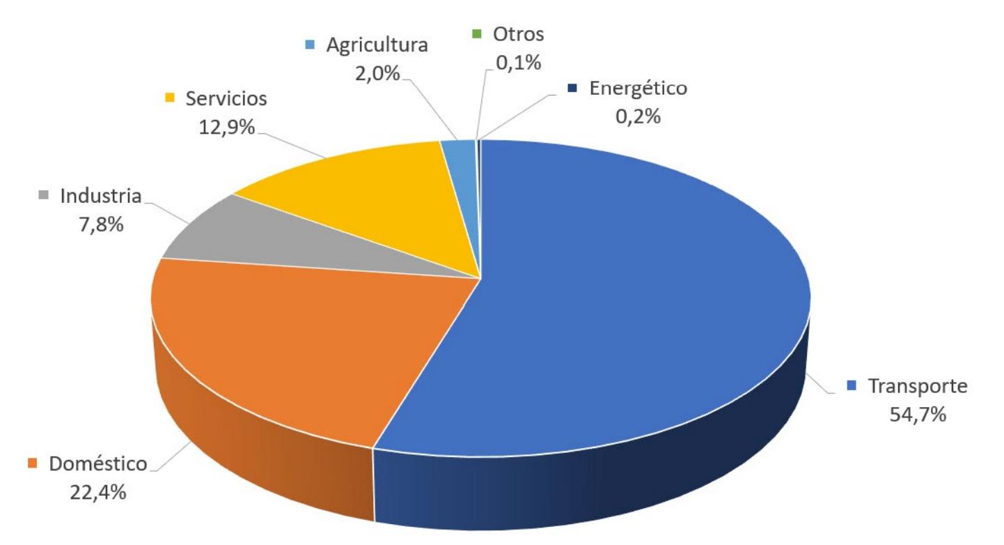 Gráfico: Consumo de energía por sectores